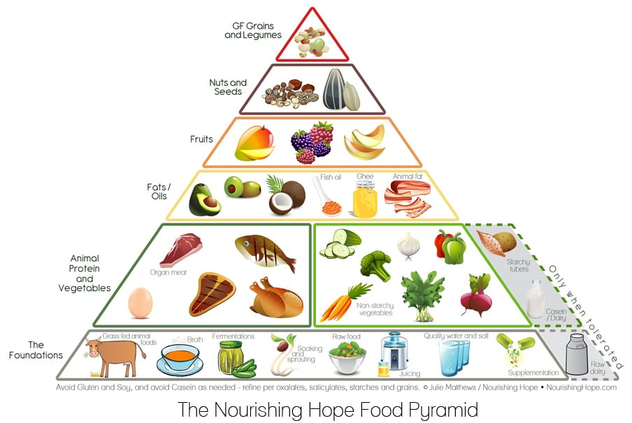How To Make A Food Pyramid Step By Step
